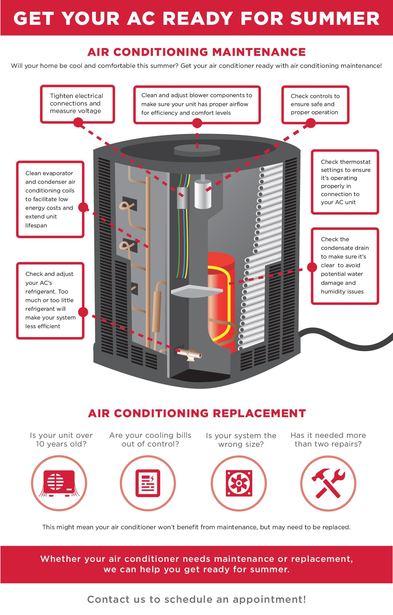 AAA Northgate, Air conditioning maintenance infographic, IL